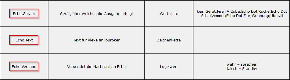 Variablen zur Ausgabe von Informationen